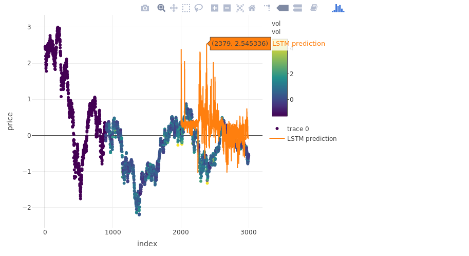 LSTM with Keras & TensorFlow | R-bloggers