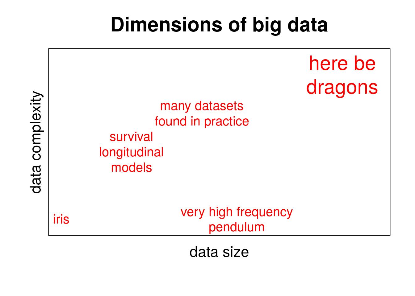 Herds of statistical models